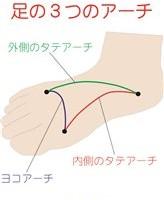 足のアーチを支えるパザパの足底板(インソール)